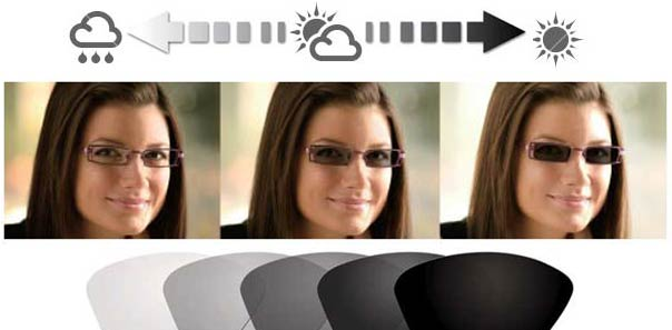 Photochromic lenses are almost clear indoors and they automatically darken with growing exposure to UV rays.
